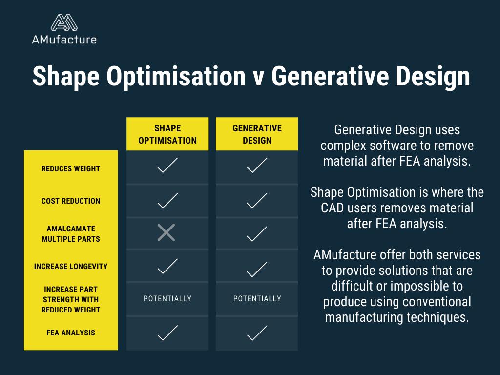 What is generative design?
